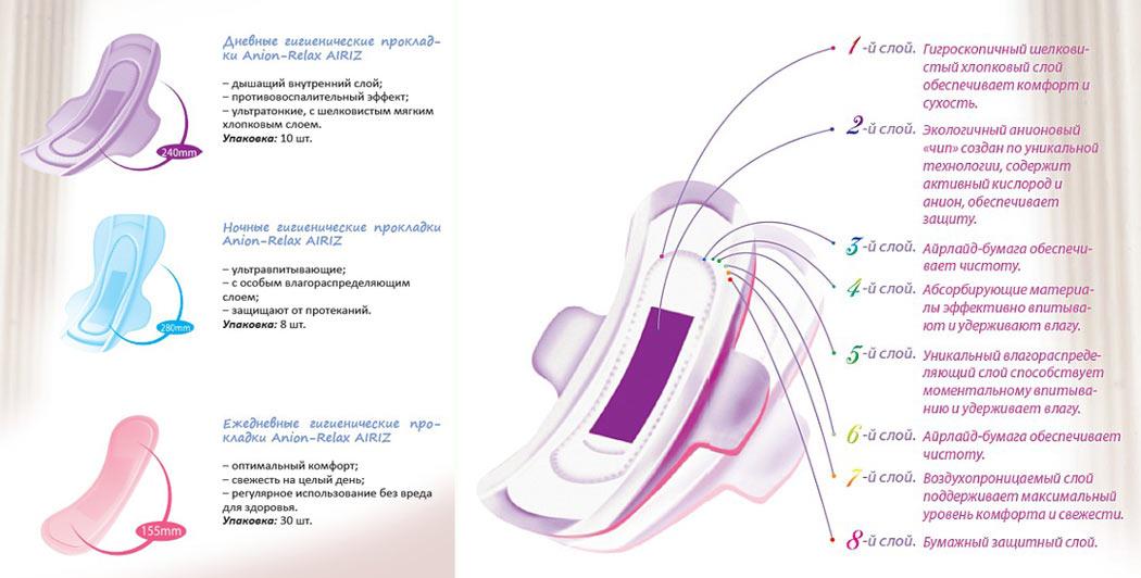 Прокладки Тяньши AIRIZ (Озон&Анион) состав фото 2