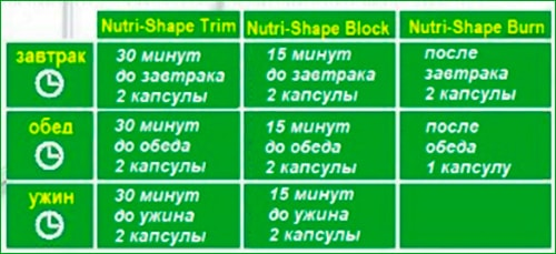 Применение комплекса Tiens Nutri-Shape фото