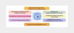 Методы диагностики прибора фото 2