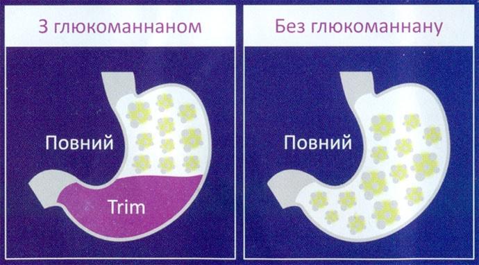 Nutri-Shape-Trim Глюкоманнан диетическое волокно фото