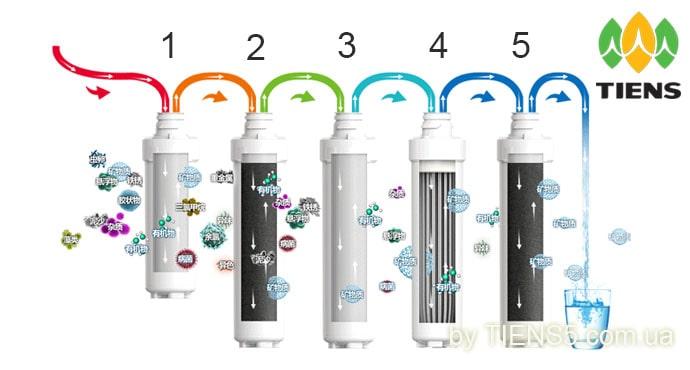 Пятиступенчатая тонкая фильтрация водопроводной воды - tiens5.com.ua